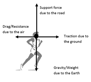 an explanation of drag and thrust two forces moving a car How airplanes work have to exploit the four basic aerodynamic forces: lift, weight, thrust and drag if you stick your hand out of a car window while moving.