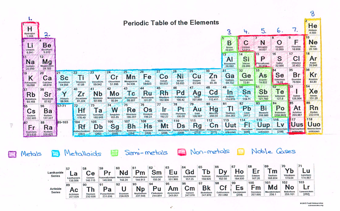 What can we learn about elements from the periodic table science picture urtaz