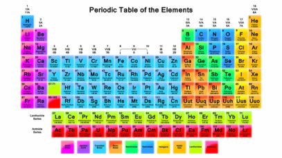 What can we learn about elements from the periodic table science why are the elements of the periodic table arranged as shown urtaz